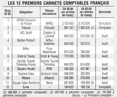 Kpmg fiducial et acl audit en t te des cabinets comptables - Classement cabinet expertise comptable ...