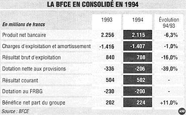 La bfce a d gag un b n fice en hausse de 11 l 39 an for Banque francaise du commerce exterieur