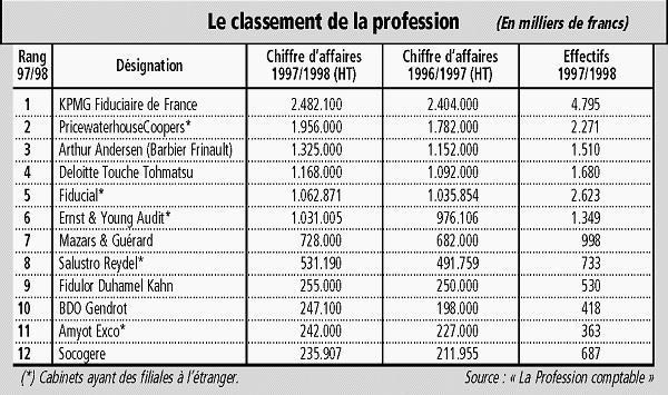 Kpmg continue de dominer le classement fran ais des - Classement cabinet conseil ...