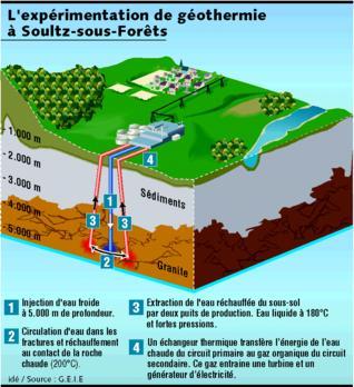 La g othermie profonde livre son nergie - Principe de fonctionnement de la geothermie ...
