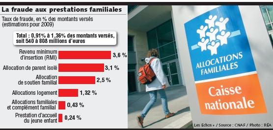 Prestations familiales la fraude concernerait personnes for Caisse nationale de logement