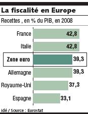 La fiscalité en Europe - Juin 2010
