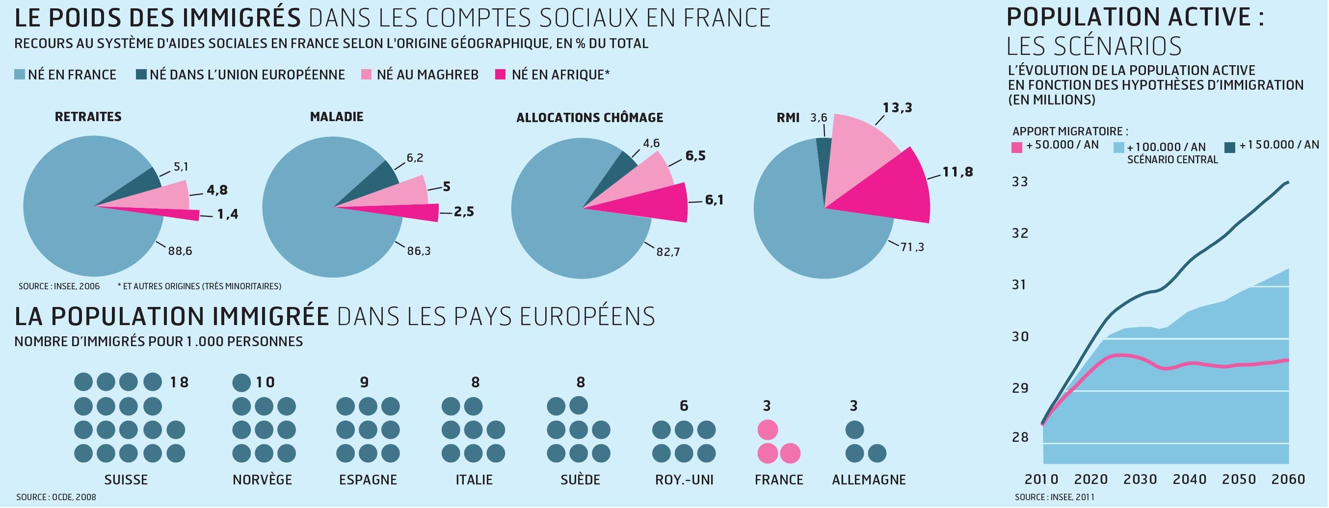 immigration en france dissertation En france, aujourd'hui, plus d'un étudiant sur dix est étranger parmi les nationalités les plus représentées immigration en france.