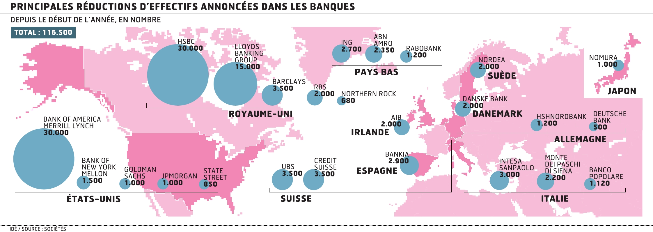 Dans Le Monde Les Banques Vont Supprimer 116 000 Postes