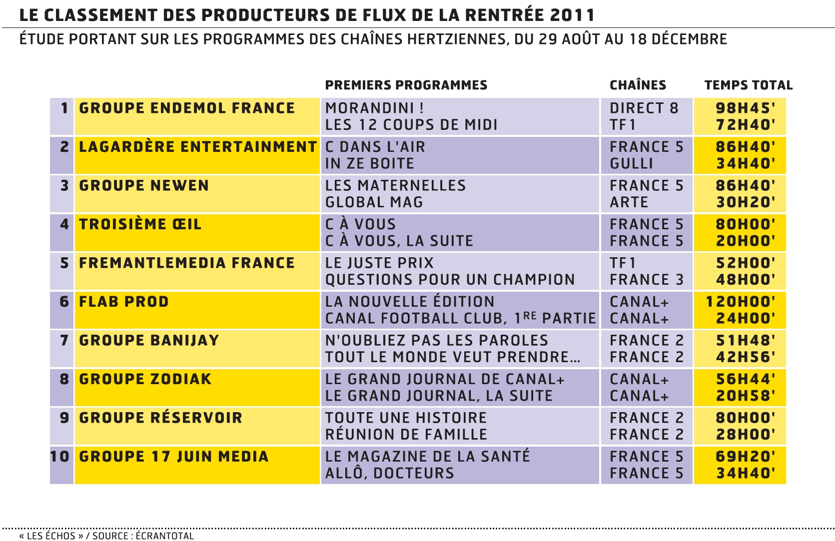 Production tv endemol premier groupe en volume horaire dans l 39 hexagone - Inscription 12 coups de midi ...