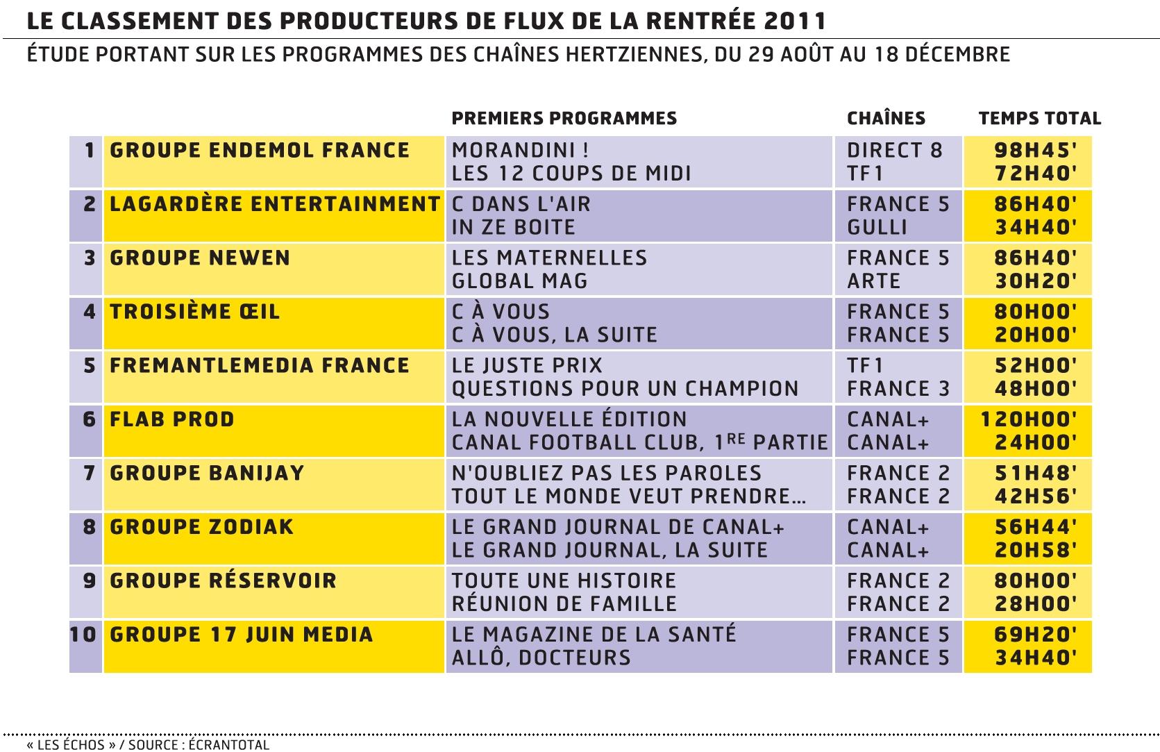 Production tv endemol premier groupe en volume horaire - Les grands maitres des 12 coups de midi ...