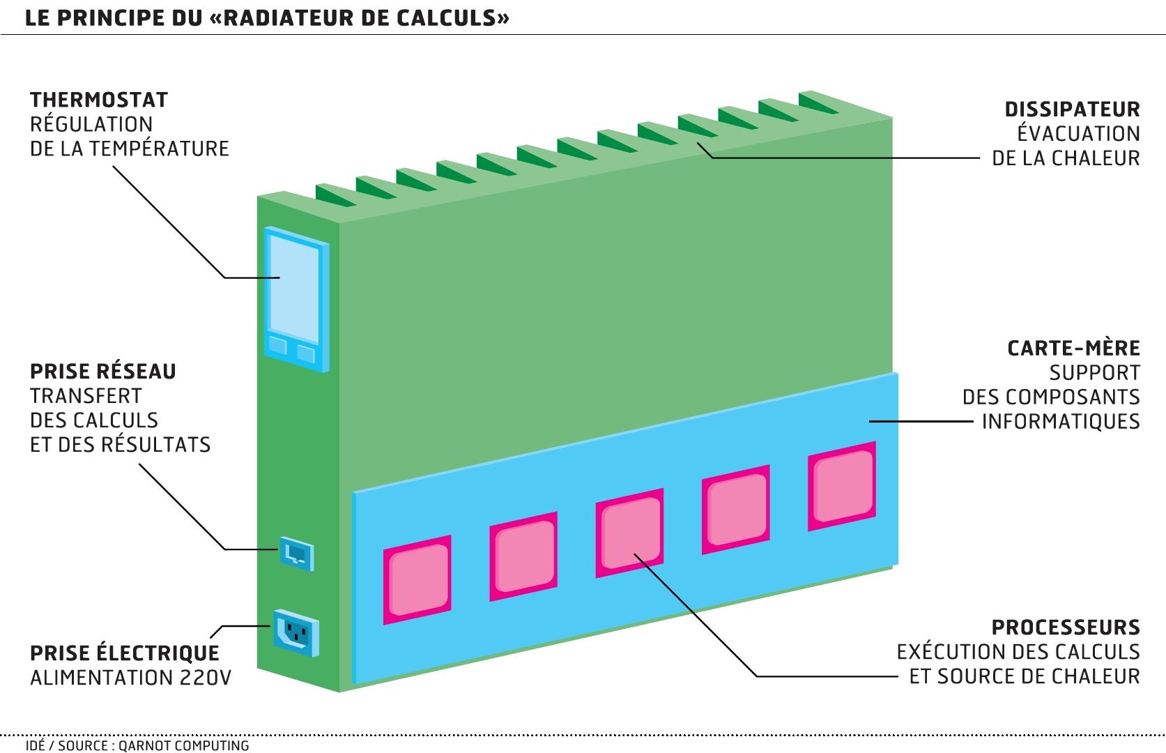 comment se chauffer avec les data centers. Black Bedroom Furniture Sets. Home Design Ideas
