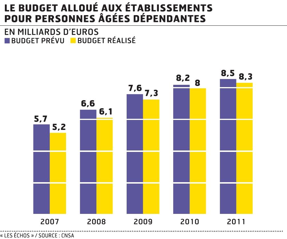 Pol mique sur le budget des maisons de retraite for Aide sociale personnes agees maison de retraite