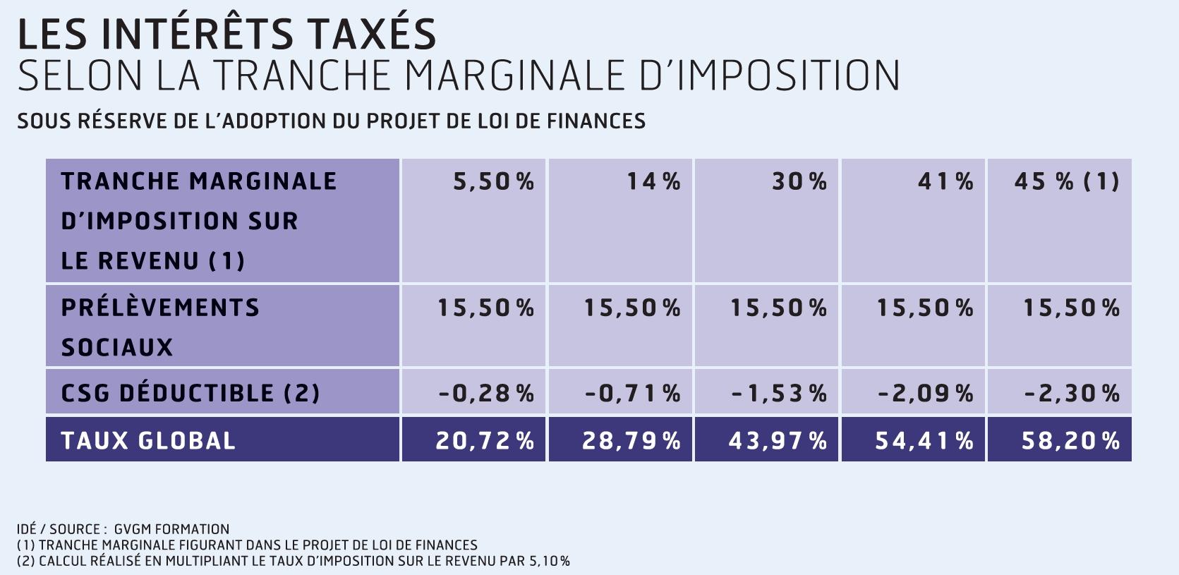 Les nouveaux impôts sur lesintérêts, dividendes et plus-values