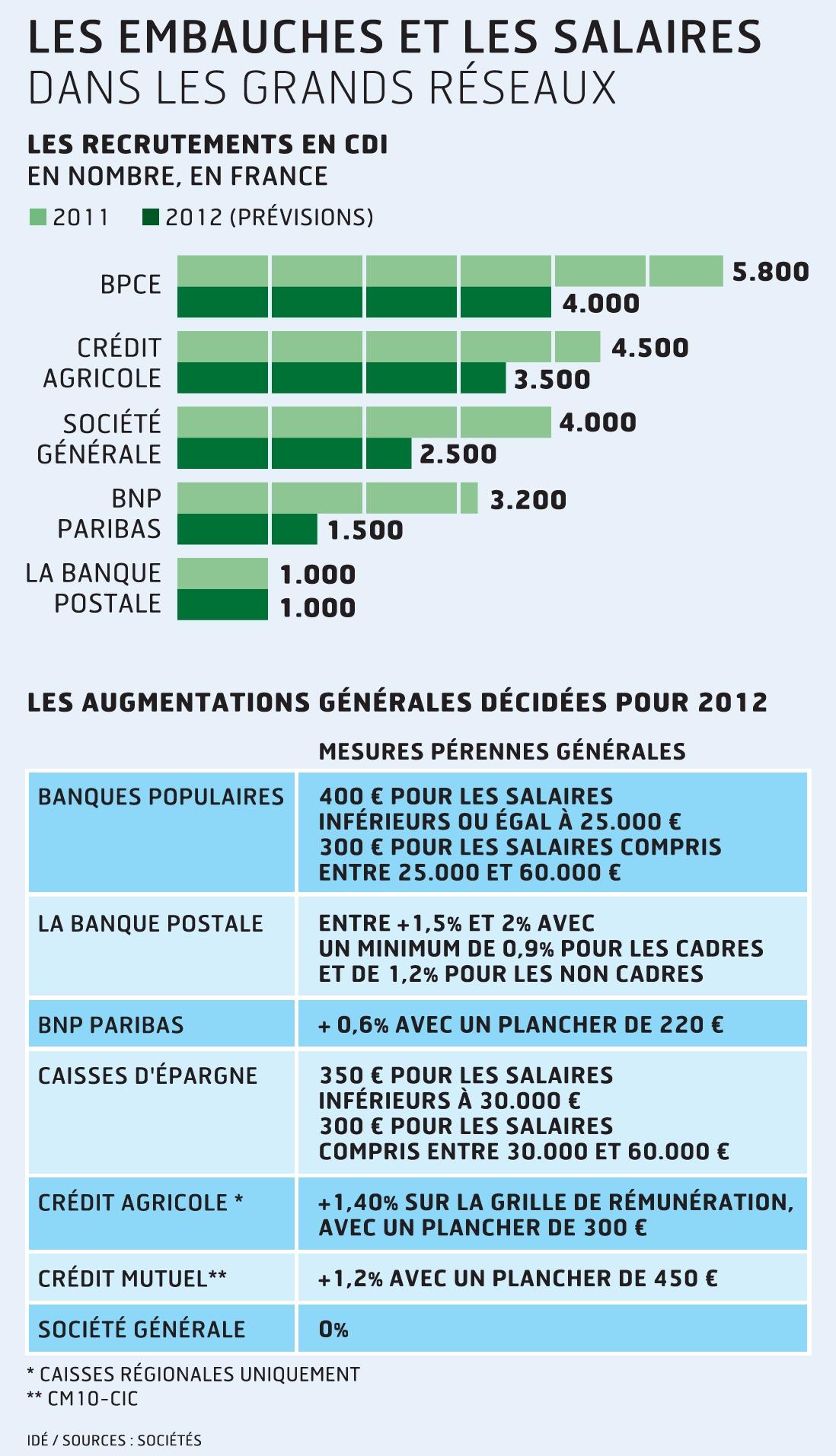 Salaires et embauches 2013 s 39 annonce morose dans la banque - Grille des salaires preparatrice en pharmacie ...