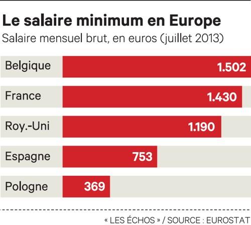 les avantages d un salaire minimum plancher pour toute l europe