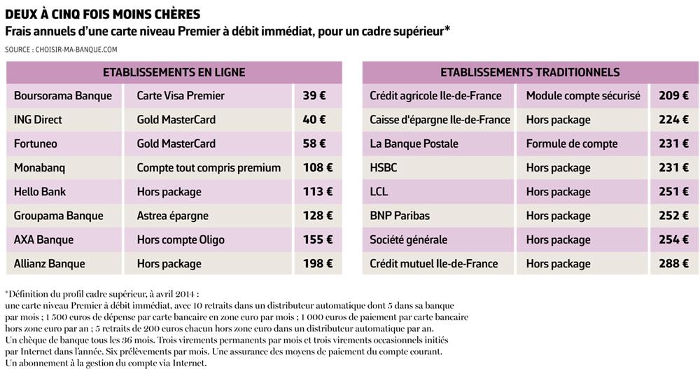 Image Result For Credit En Ligne Boursoramaa