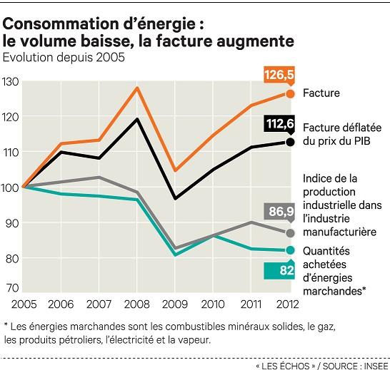 La facture nerg tique de l 39 industrie s 39 envole for Consommation moyenne menage electricite