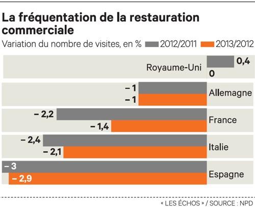 Aide A La Restauration Rapide