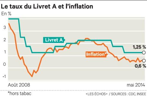 Le ralentissement de l 39 inflation met le taux du livret a sous pression - Historique du livret a ...