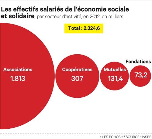Ce que la loi sur l 39 conomie sociale et solidaire va changer - Chambre de l economie sociale et solidaire ...