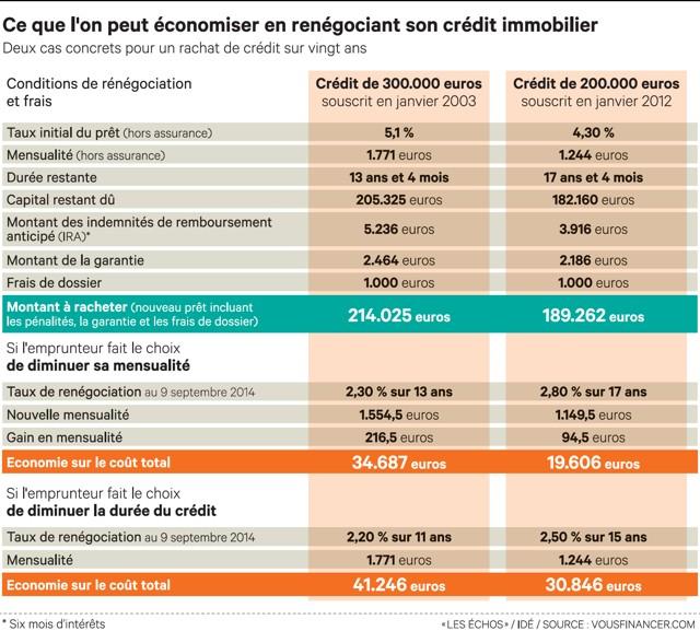 Cr dit immobilier nouvelles opportunit s pour ren gocier - Renegocier taux pret immobilier ...