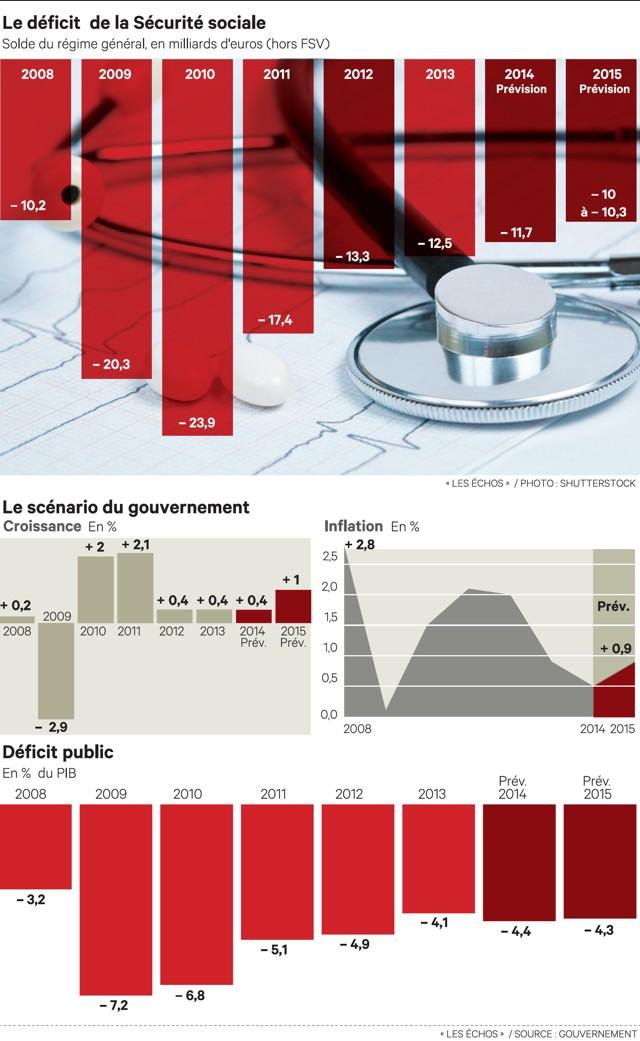 Le d ficit de la s curit sociale sera encore sup rieur - Plafond mensuel de la securite sociale 2014 ...