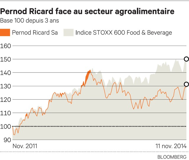 Mise en place d'un plan de stock options
