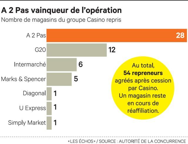 Casino ou carrefour market