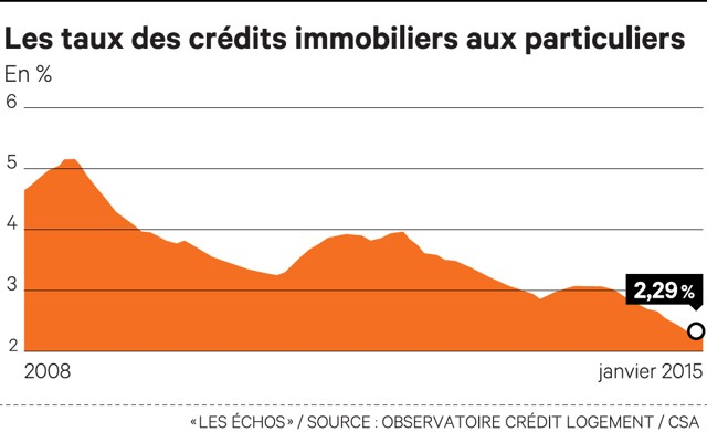 Revision taux pret immobilier credit agricole 2015 - Renegocier taux immobilier ...