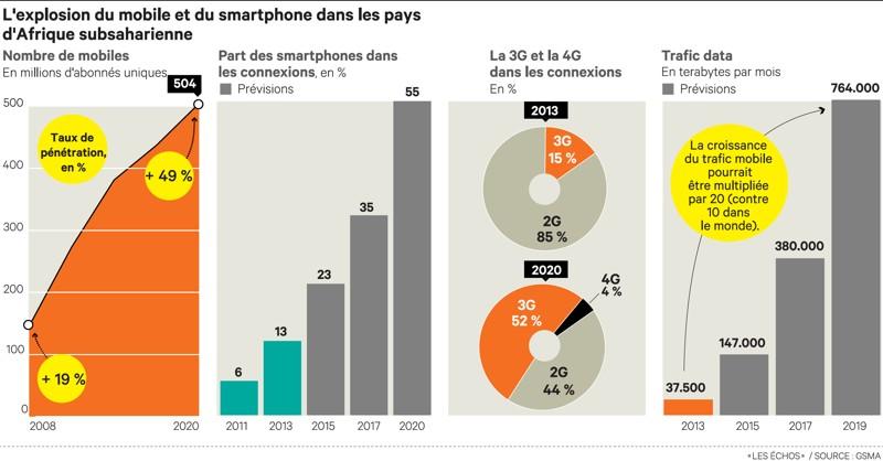"""Résultat de recherche d'images pour """"smartphone afrique statistiques"""""""