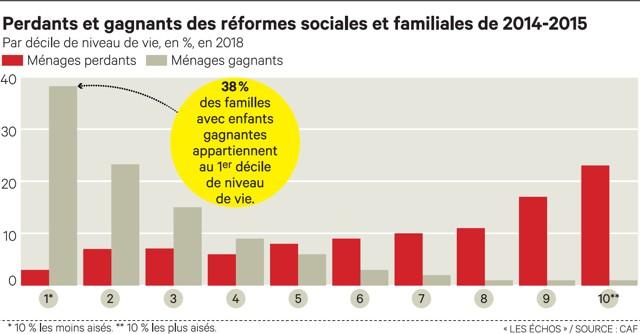 Politique familiale les plus ais s financent les conomies - Plafond de ressources allocations familiales ...