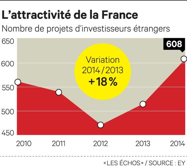 Investissements étrangers : la France regagne du terrain