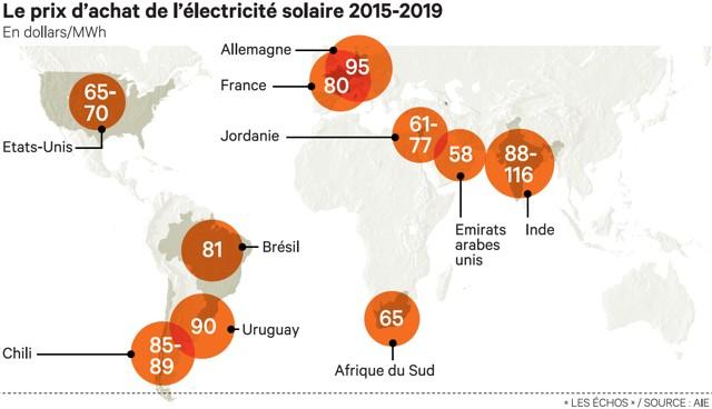 Electricité : le solaire photovoltaïque devient compétitif en France