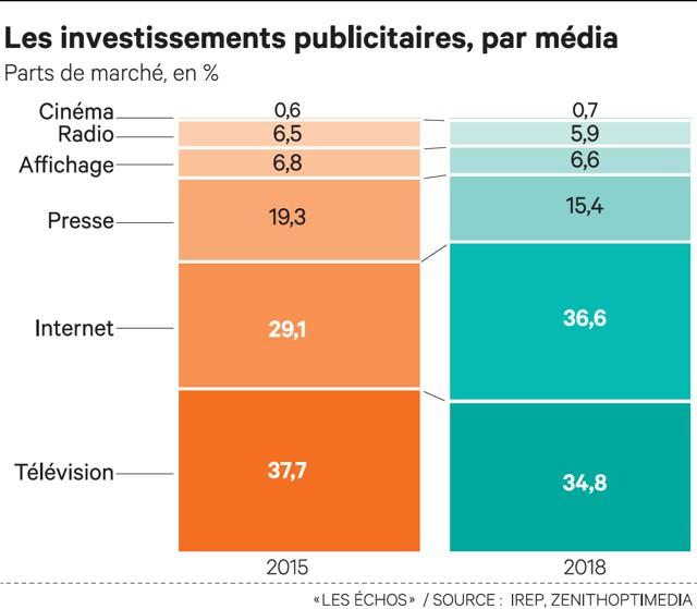 March publicitaire internet d passera la t l en 2017 - Statistiques fausse couche par semaine ...
