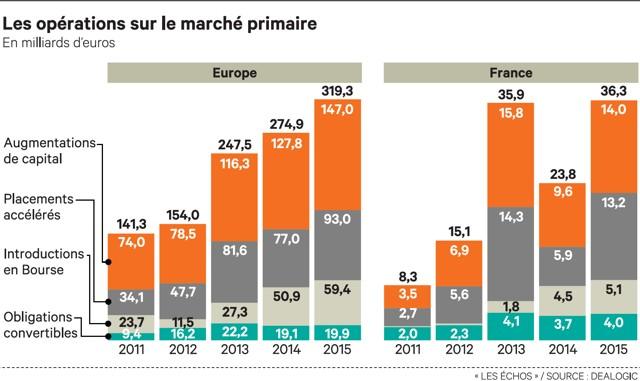 Marché primaire actions : une année dynamique malgré une forte volatilité