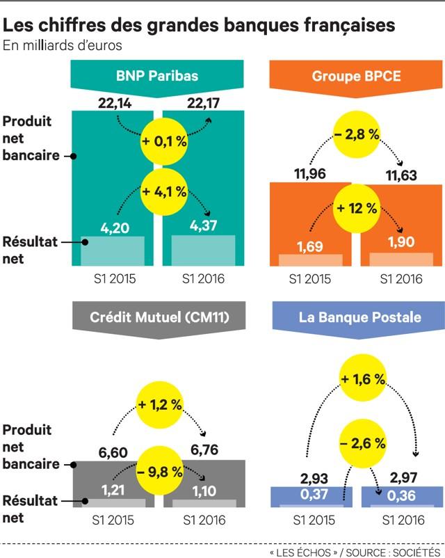 Les banques françaises doivent trouver de nouveaux relais de croissance