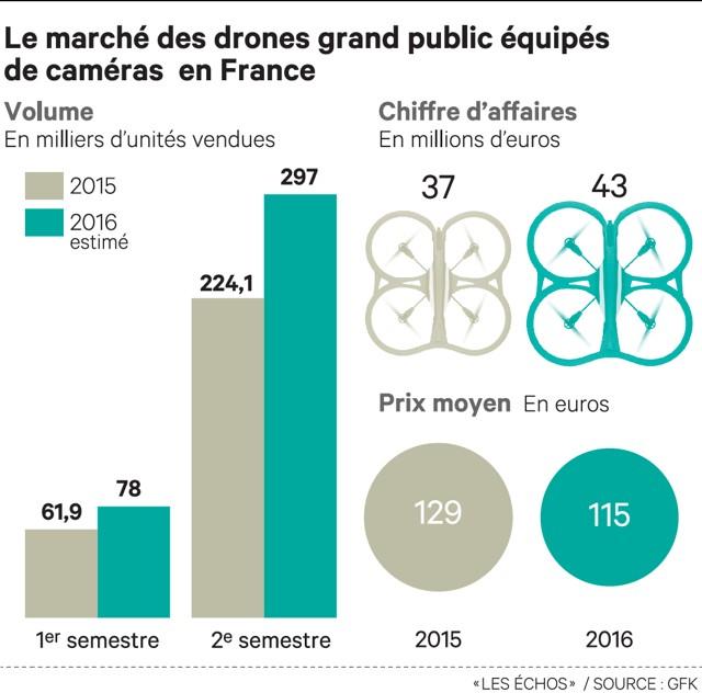 Sur un marché des drones de loisir en plein essor, la concurrence s'intensifie