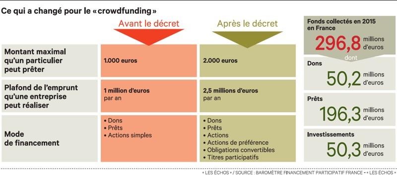 « Crowdfunding » : les nouvelles règles pour investir