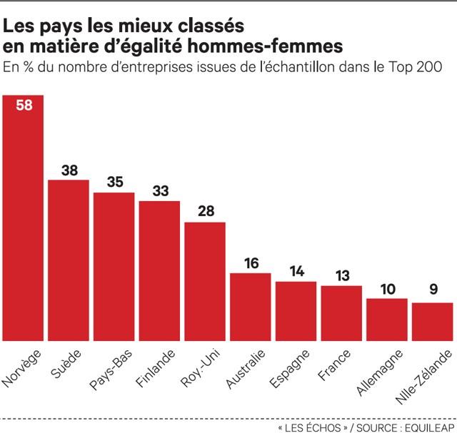 Egalité hommes-femmes : les entreprises françaises en position honorable