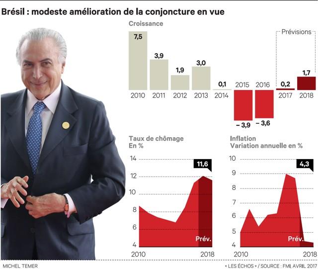 Au Brésil, Michel Temer tient le cap des réformes malgré les affaires