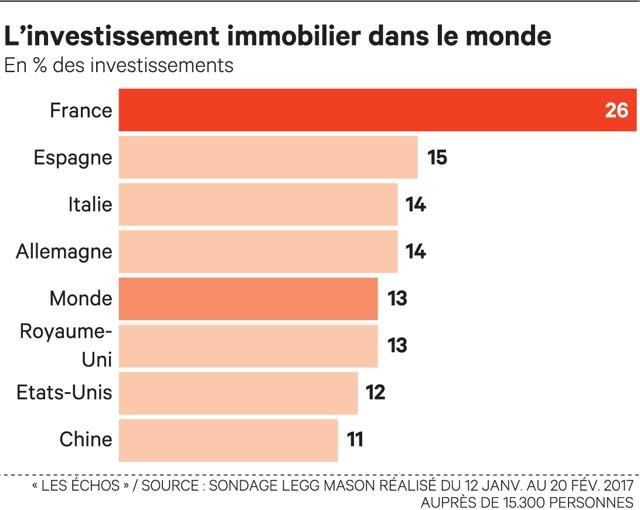 L'immobilier et les Français... ça dure