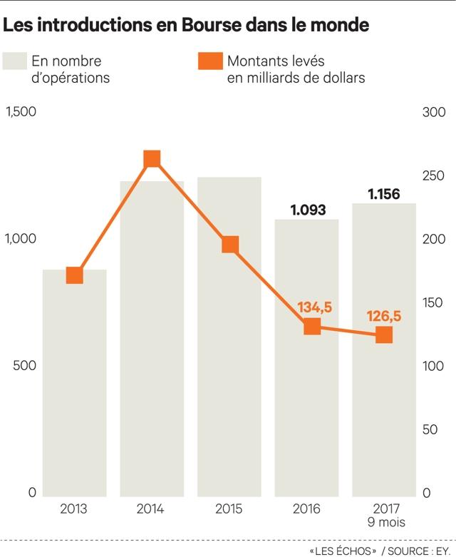 Le marché français des IPO reprend des couleurs