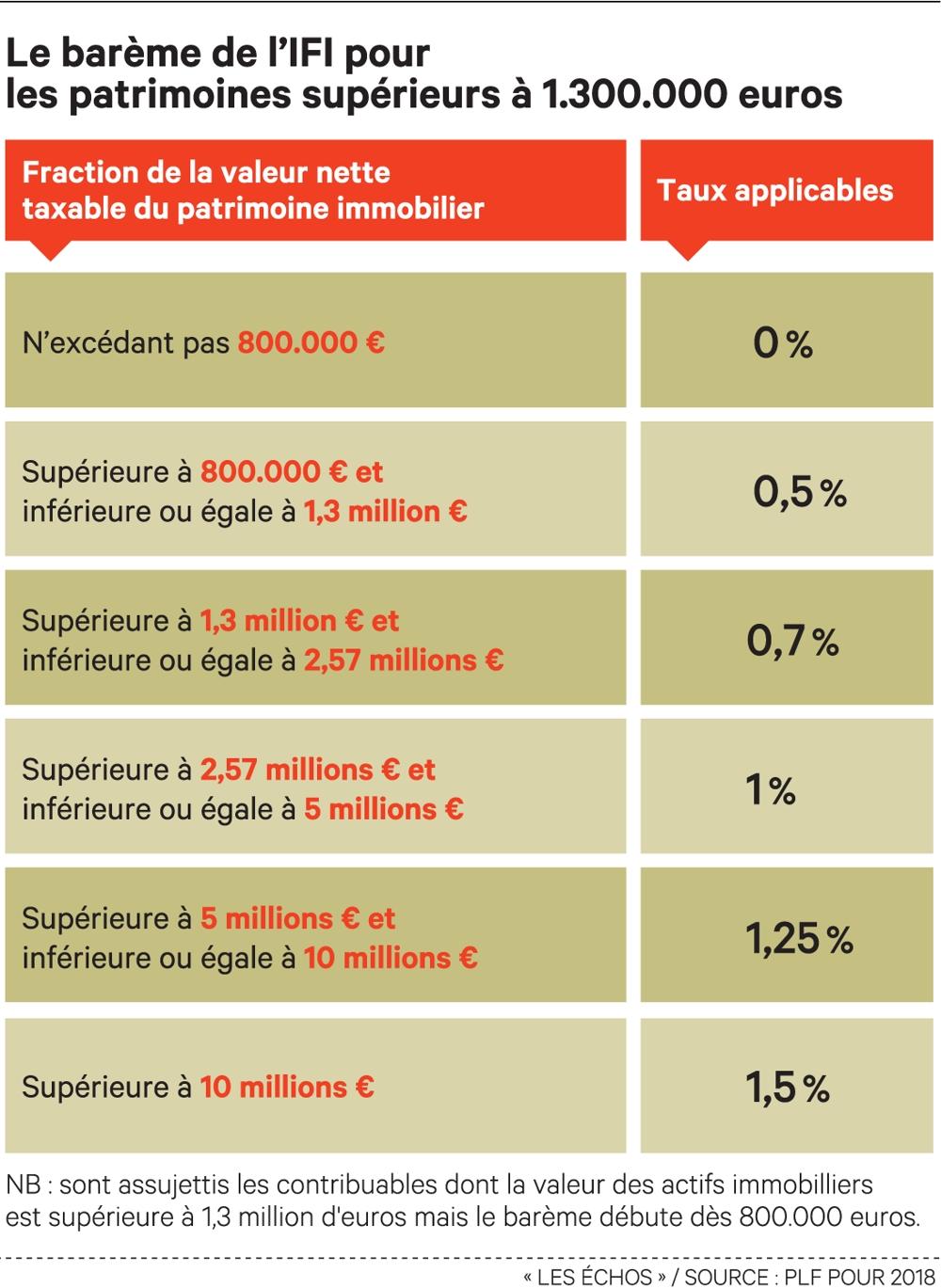 Ce qu'il faut savoir sur l'impôt sur la fortune immobilière