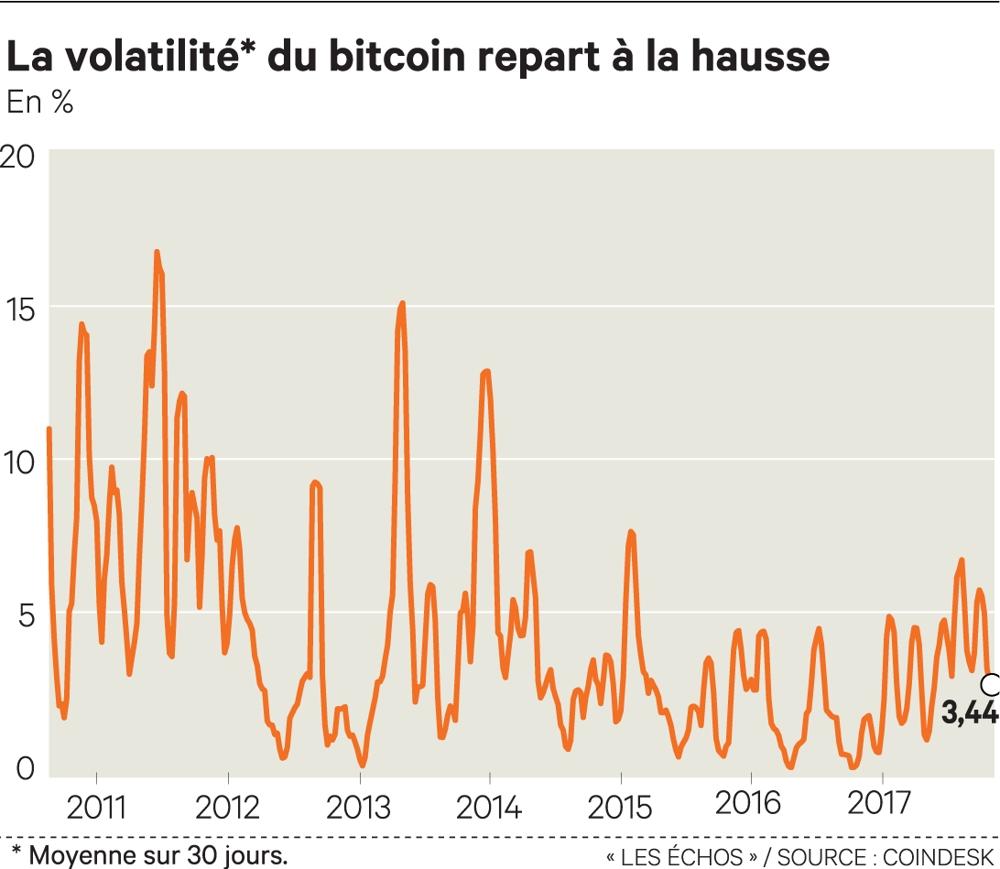 Le bitcoin met le cap vers les 10.000 dollars