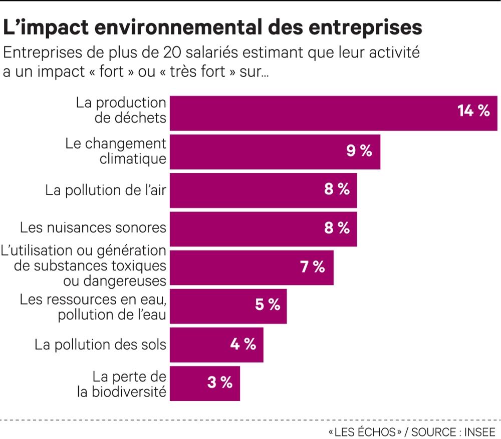 Les entreprises se soucient davantage de l'environnement