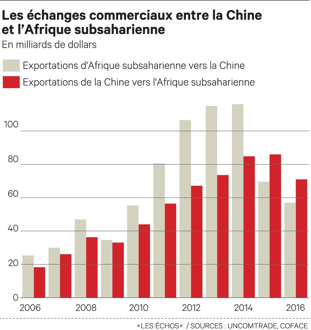 Matières premières : l'Afrique dans le piège chinois